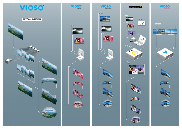 VIOSO All Products Infographic
